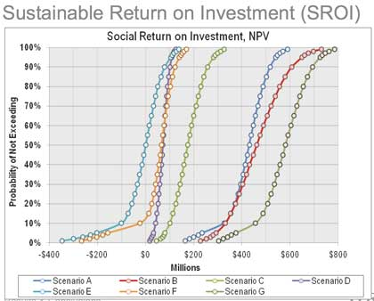 A slide from the recently released Sustainable Return on Investment analysis.