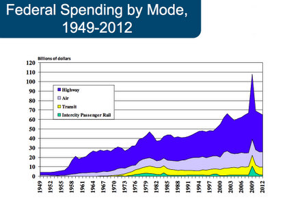 CHART: Does Federal Transportation Spending Reflect Shifting Trends?